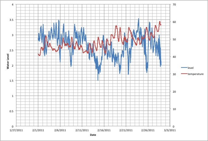 February 2011 water level and water temperature