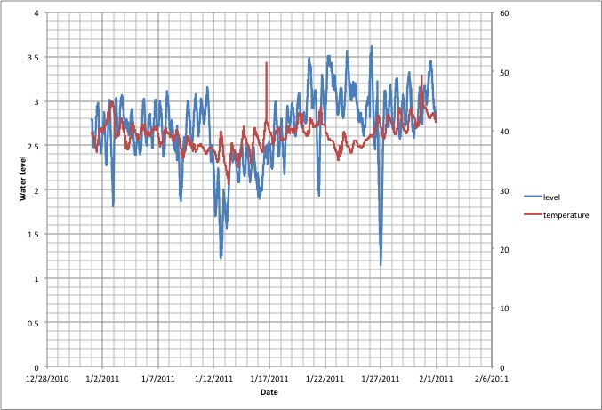 January 2011 water level and water temperature